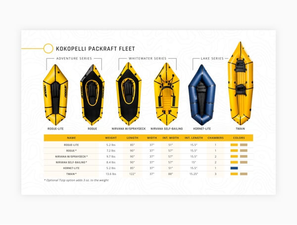 Kokopelli Packraft Product Card